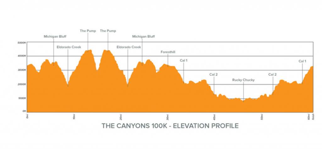 Canyons 100k Elevation Profile