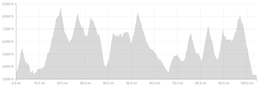 TMB elevation profile